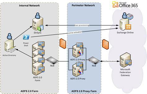 adfs mountainss cloud and datacenter management