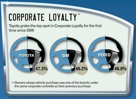 Corporate Toyota Customer Service Brandchannel Study Toyota Customers Need Reassuring In