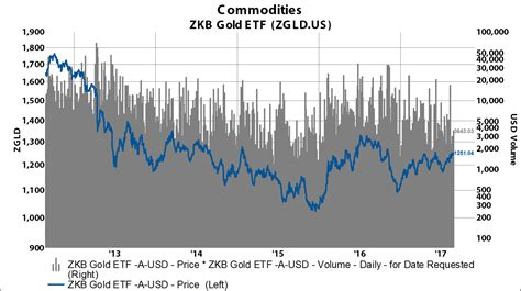 etf daily news the only etf news source you need spdr gold trust etf nyse gld other options in the gold