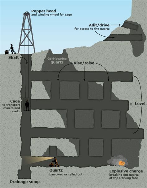 mine diagram how a gold mine worked hauraki coromandel region te