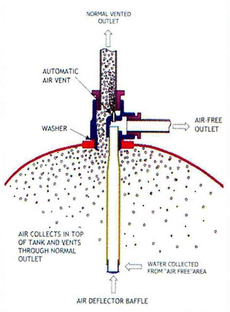 Plumbing Supplies Surrey by Surrey Flange Power Shower Water Cylinder