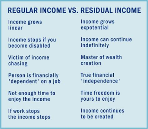 What is Residual Income? ? Free Online work from home job
