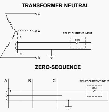 transformer neutral impedance applications and characteristics of overcurrent relays ansi 50 51