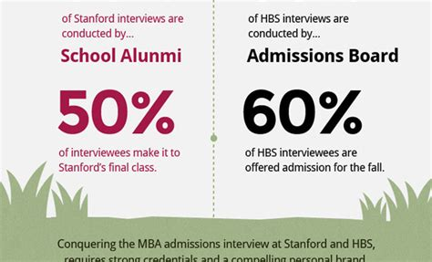 Harvard Opm Vs Mba by Expartus Mba Consulting Mba Admissions
