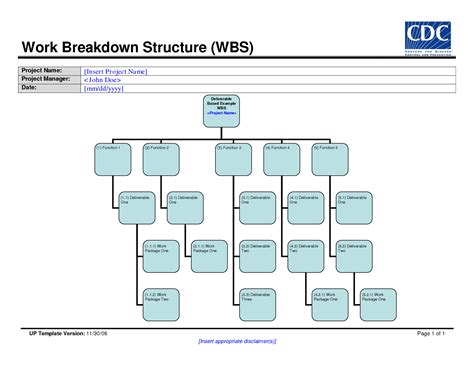 work breakdown structure template e commercewordpress