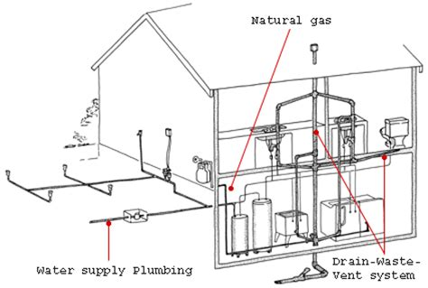 Plumbing Plans For House by Plumbing House Information Houses