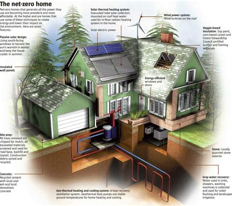 cost of building a green home how much does it cost to build a green home 24h site