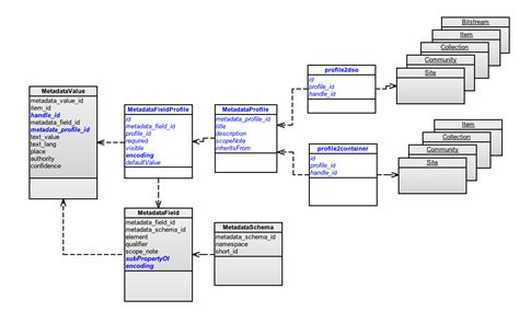 database schema diagram database schema diagram database instance diagram