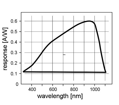 silicon photodiode d school stanford application essay