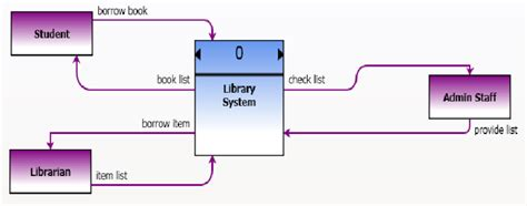 context level diagram for library management system context diagram for library system ls