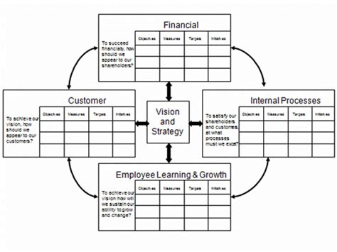 business balanced scorecard template sle business process flow diagram imageresizertool