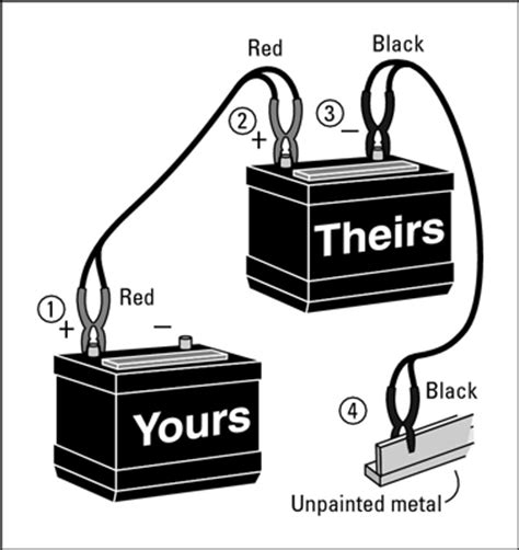 how to use jumper cables diagram how to jump start a car dummies