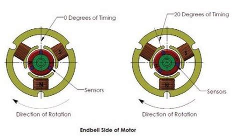 motor timing explained