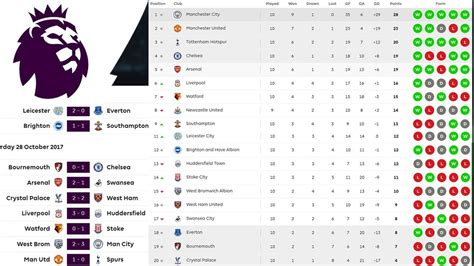 epl table 2017 18 premier league table results 2017 18 brokeasshome com
