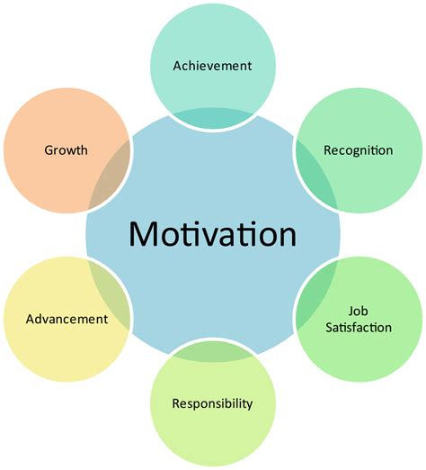 research papers on employee retention employee engagement research paper project report on