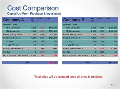 vendor comparison template gps vendor comparison post