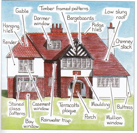 characteristics of house styles living in the historic west side neighborhood springfield