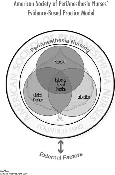 Nursing Professional Practice Models Hooper Detox by The Aspn S Ebp Conceptual Model Framework For