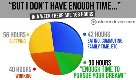 how do you your you 168 hours in a week how do you spend your time global connected