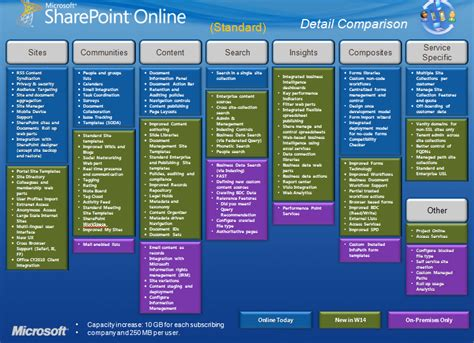 Free Online Design Software how quickly can microsoft close the sharepoint sharepoint