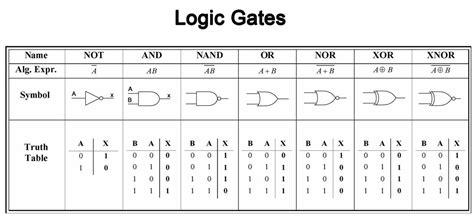 logc gates finally understand logic gates