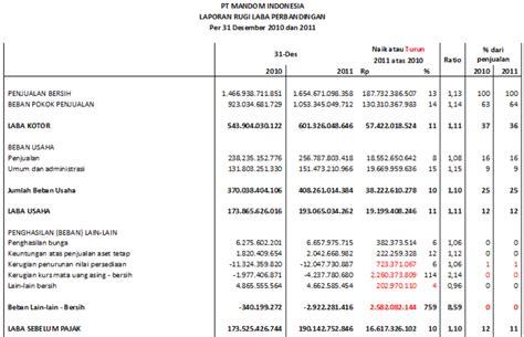 sanada s tugas 2 analisis perbandingan laporan keuangan dan
