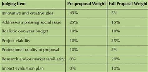 design competition judging criteria big ideas 187 judging