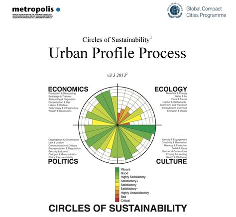 sustainability in urban and rural development what you a sustainable city the un global compact cities programme