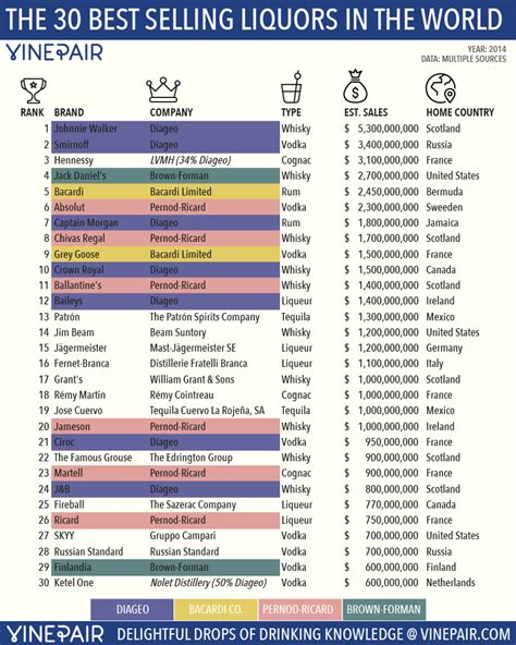 list of best the 30 most popular liquors in the world vinepair