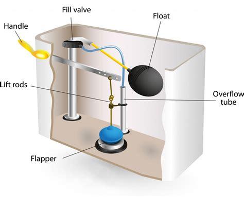 diagram of a toilet toilet tank parts diagram toilet get free image about