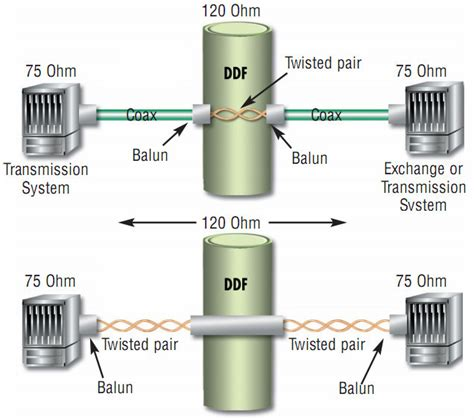120 ohm resistor buy 75 ohm to 120 ohm balun converter e1 bnc rj 45 panel with bnc cable buy balun bnc 120 ohms g