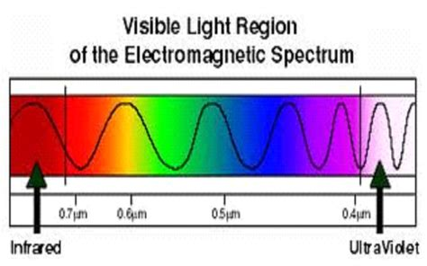 electromagnetic spectrum visible light what are the longest and shortest visible electromagnetic