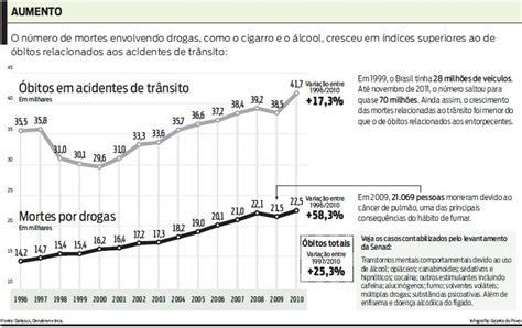 ultimo aumento salarial ao 2016 a la policia bonaerense mortes por drogas crescem 60 no brasil em 14 anos