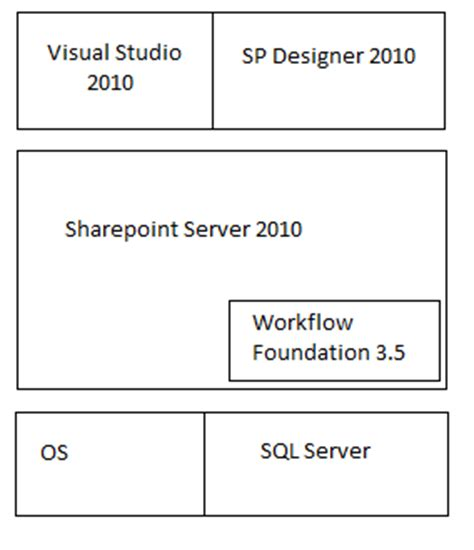 workflow foundation 4 5 sharepoint 2013 workflows things to