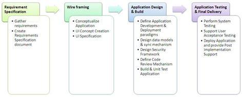 app design requirements mobile app requirements specification creation sap blogs