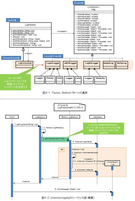 factory pattern node js adapterパターンとfactory methodパターンの事例 think it シンクイット
