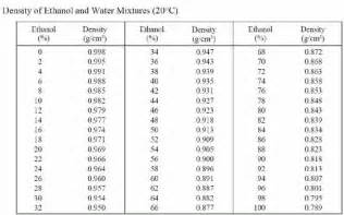water density table specific gravity