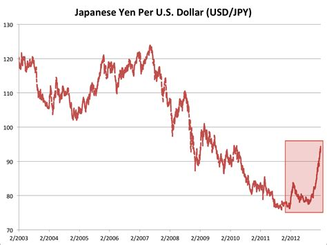 currency converter japanese yen currency converter yen to usd