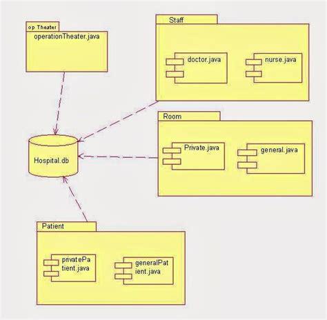 use diagram for hospital management system component diagram for hospital management system hcmp