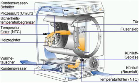 Waschmaschine Und Trockner In Einem 68 by W 228 Schetrockner Wissen Elektrohandelsprofi At