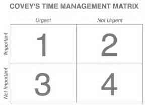 covey quadrants template time management matrix template