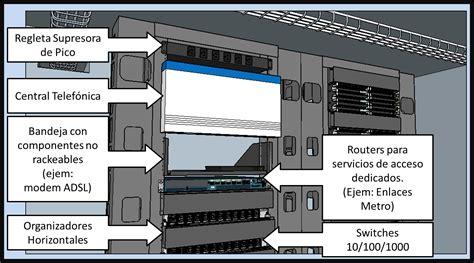 cuarto de telecomunicaciones arquitectura de redes un cuarto de telecomunicaciones optimo