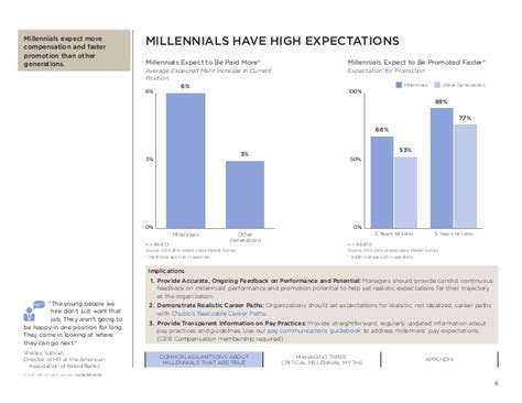 job hopping is the new normal for millennials three ceb the millennial myth