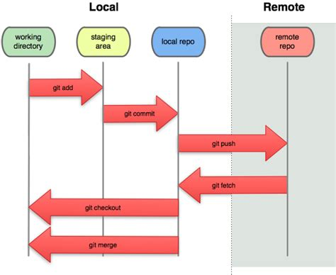Git Tutorial Remote Repository | git s local repository and remote repository confusing
