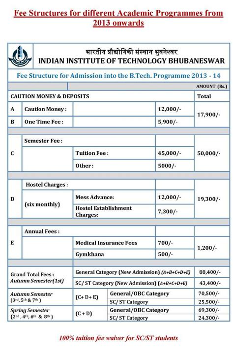Mba Colleges In Bhubaneswar With Fee Structure by Iit Bhubaneswar Ranking In India 2018 2019 Student Forum