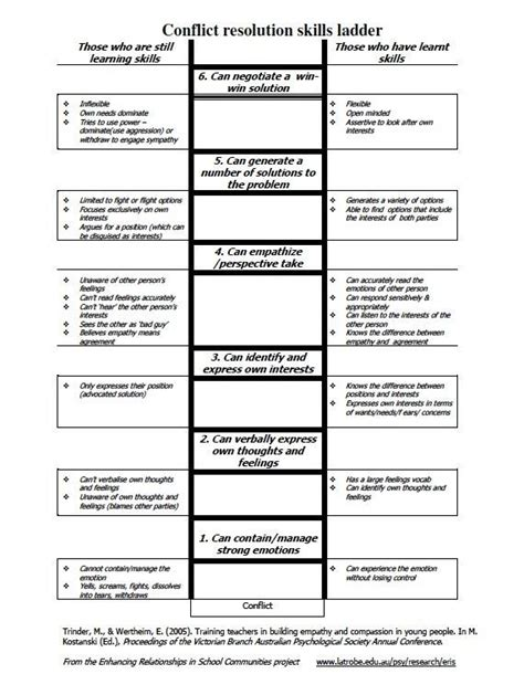 Conflict Resolution Worksheets For Adults by 23 Best Images About Conflict Resolution On