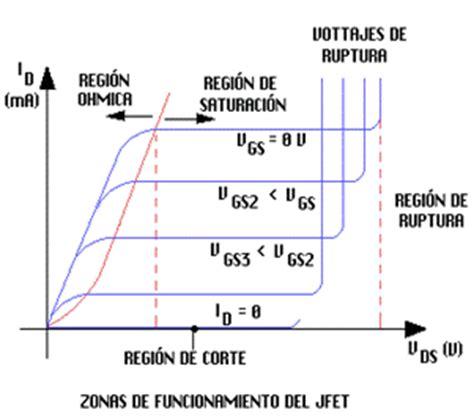 transistor fet caracteristicas el transistor fet electr 243 nica 243 gica monografias