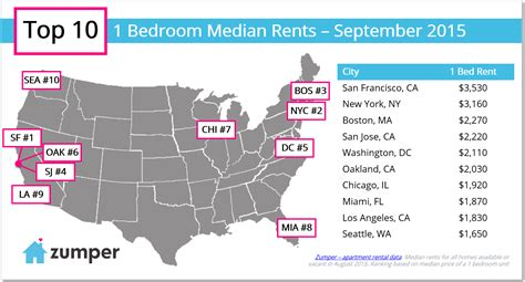 average rent in usa zumper national rent report september 2015