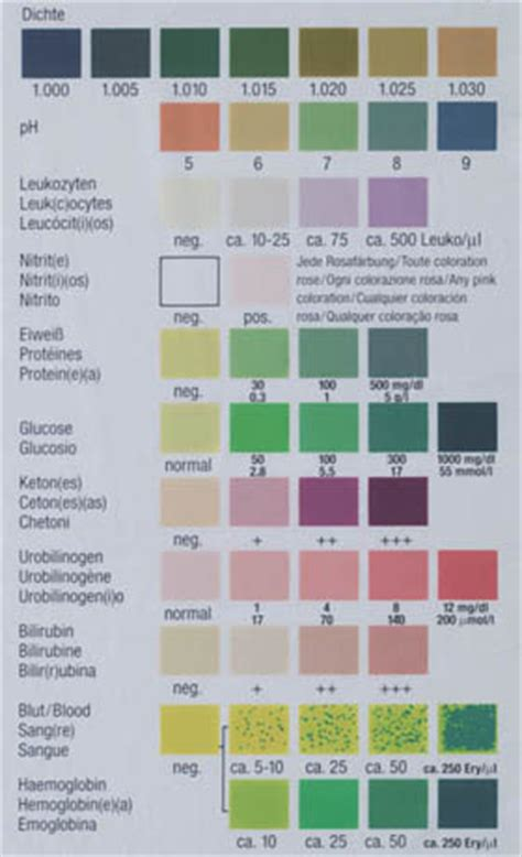 what metabolic by product from hemoglobin colors the urine yellow urosurf
