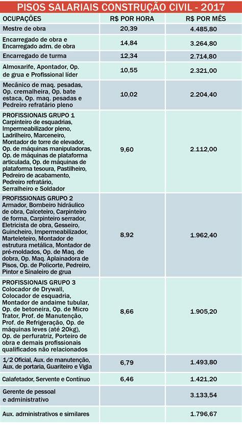 servete de obra pis salarial sindicato da constru 231 227 o c 237 vil do rj divulga resultado da